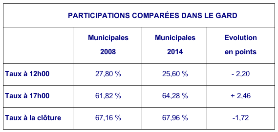 Photo of MUNICIPALES. 67,96 % de participation pour le second tour